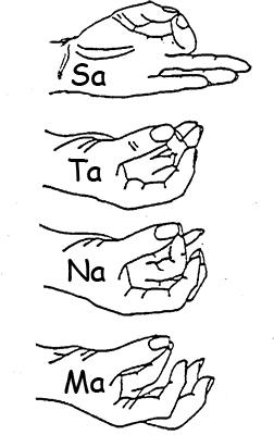 mudra positions